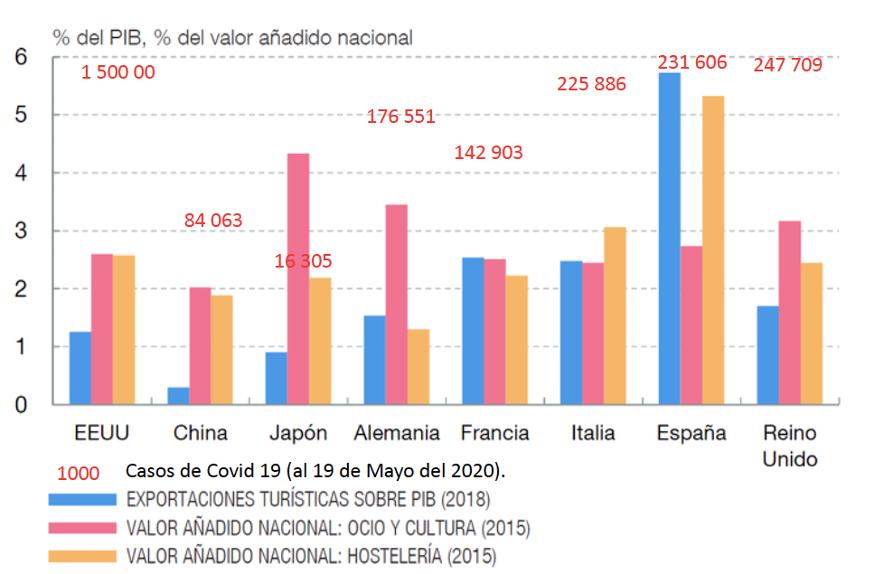 Grafico PIB